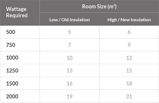 Wattage to square meter guide