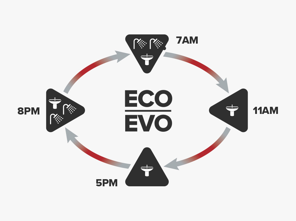 Eco Evo smart function